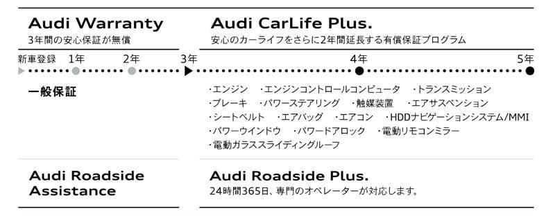 アウディの新車保証