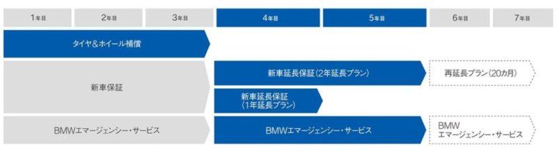 bmwの保証プログラム